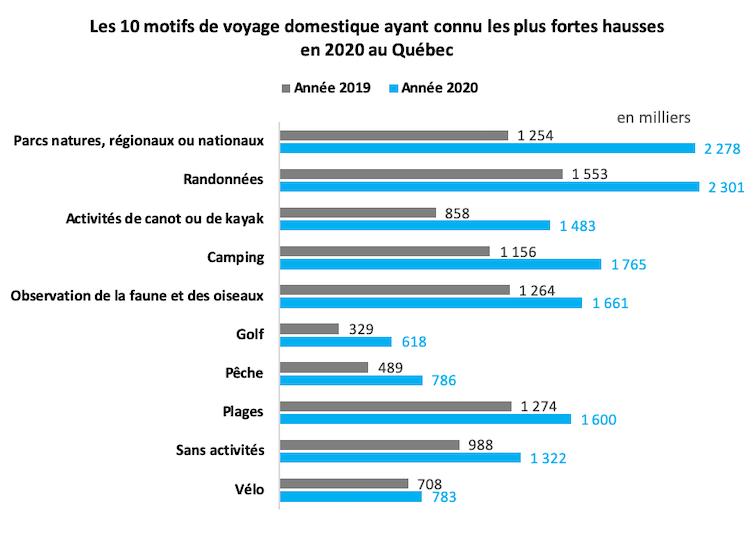 Les 10motifs de voyage domestique ayant connu les plus fortes hausses en 2020 au Québec