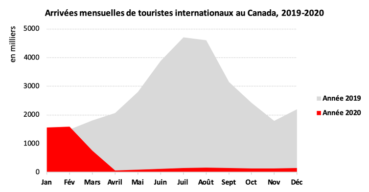 Arrivées mensuelles de touristes internationaux au Canada, 2019-2020