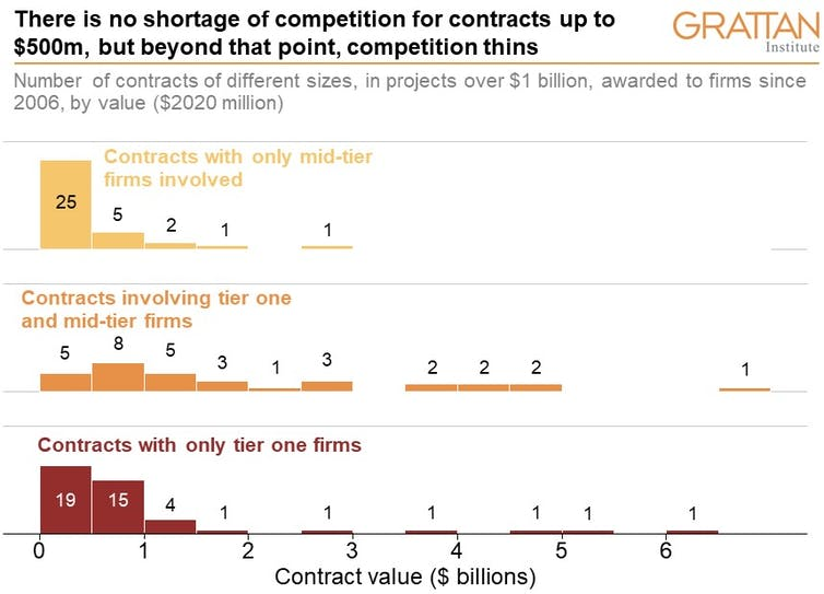 Chart showing number of contracts over $1 billion awarded to firms of different sizes since 2006