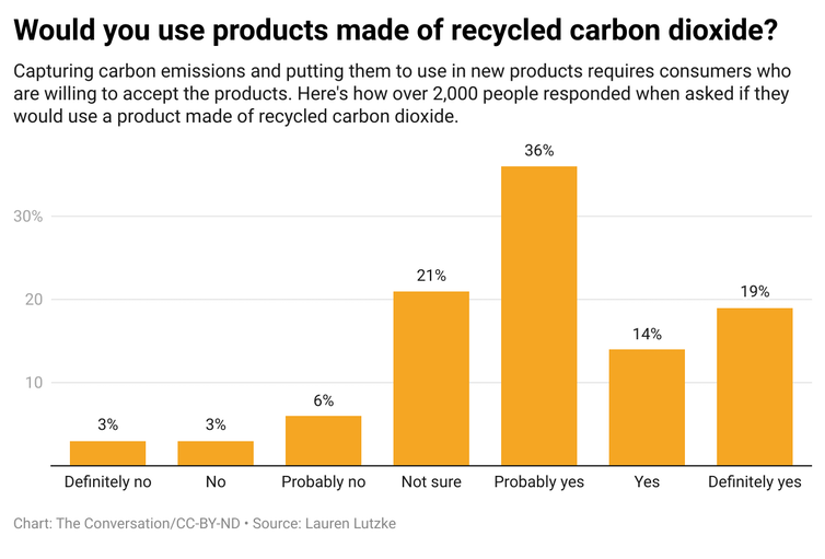 A bar graph showing responses to if people would use products made of recycled carbon dioxide.