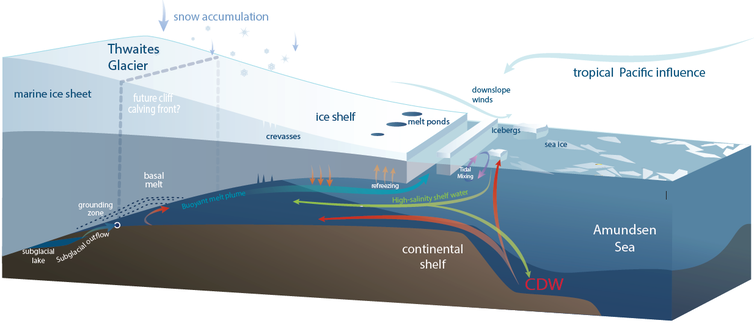 L'illustration montre comment le réchauffement de l'eau peut passer sous les glaciers et les déstabiliser