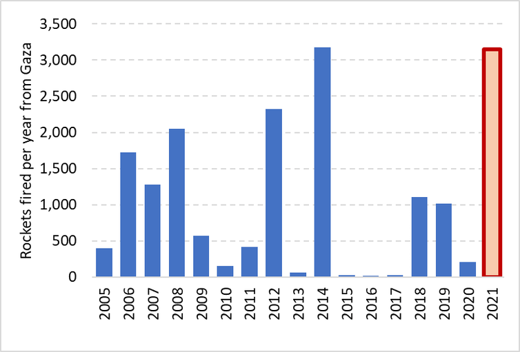 Bar chart showing number of rockets fired per year from 2005 to 16 May 2021.