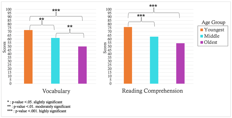 Chart showing comparisons of how different age groups fare in reading comprehension and performance across time.