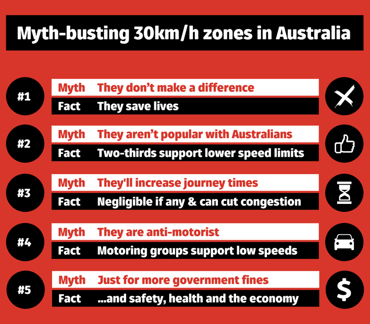 Chart showing 5 myths about 30km/h zones in Australia and why they're wrong