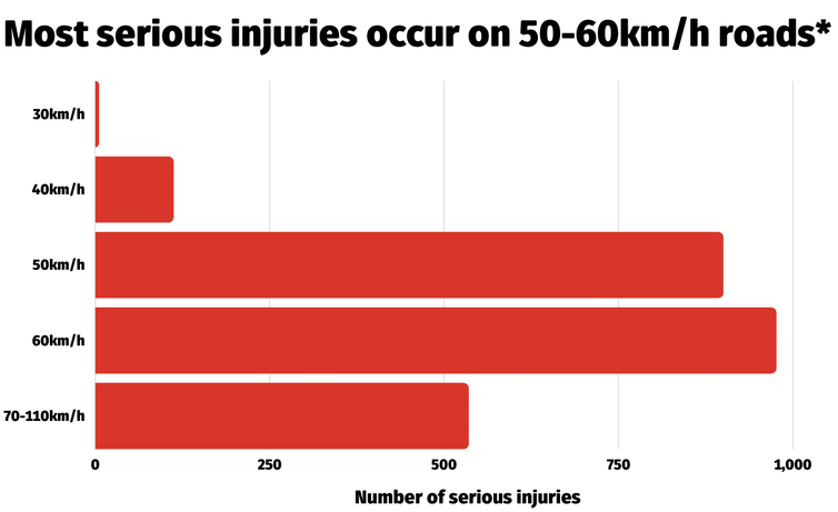 chart showing the number of serious injuries on New South Wales roads on roads with different speed limits in urban areas