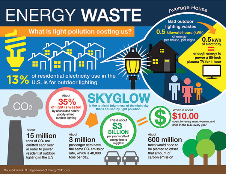 Graphic showing the cost of excess outdoor lighting.