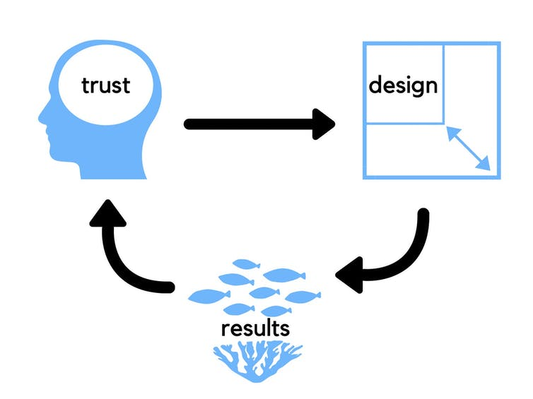 A diagram showing a feedback loop of trust, design and ecological results.