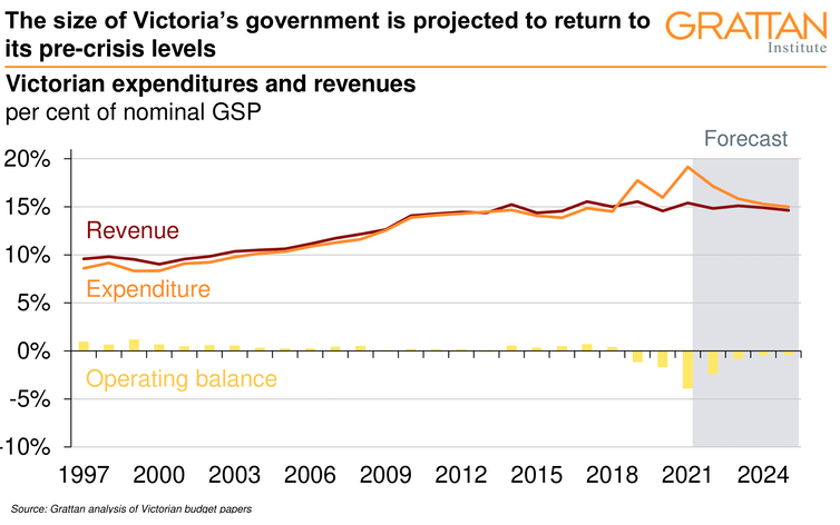 Like a high-wire act, Victoria's budget is a mix of hard work, luck and optical illusion