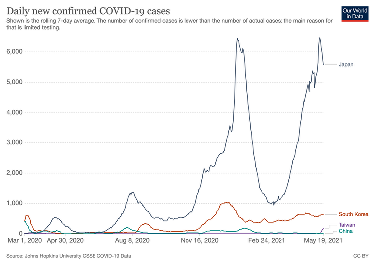 Graph comparing COVID-19 cases in Japan, South Korea, China and Taiwan