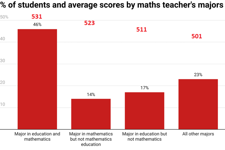 Chart showing percentages of students and their average maths score corresponding to type of major of their teacher