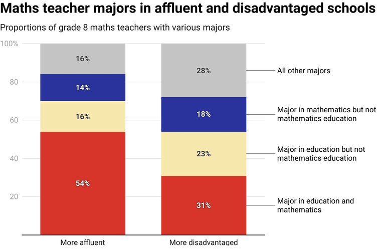 Chart showing percentages of maths teachers by type of major in affluent and disadvantaged schools
