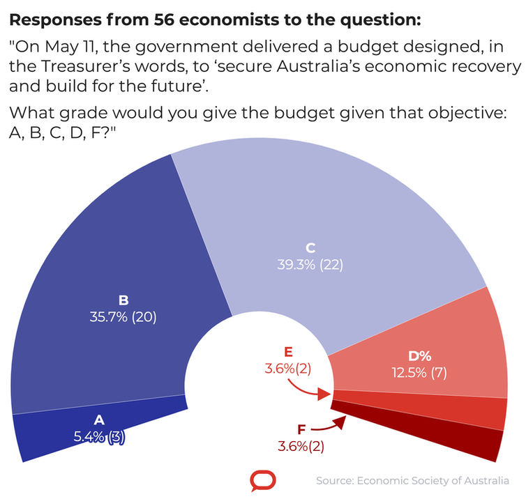 Great approach, weak execution. Economists decline to give budget top marks