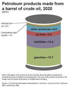 Graphic showing products made from a barrel of oil.