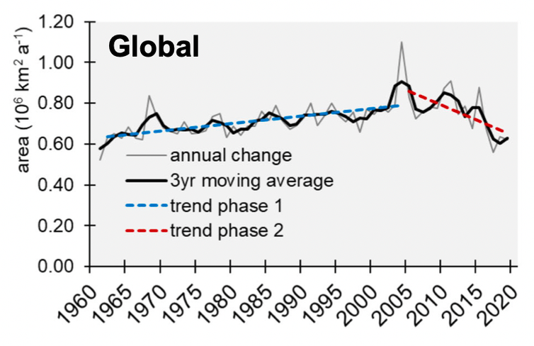 Chart showing land use change increased until 2005 and have decreased since