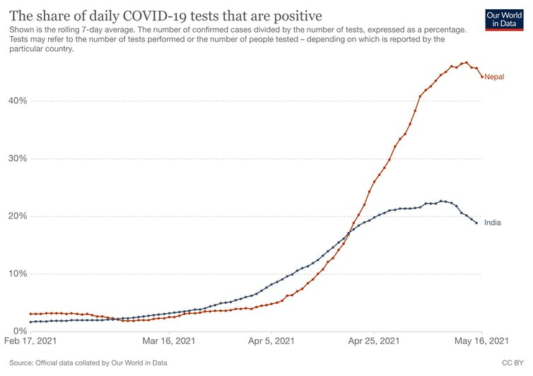 A chart shows the exponential rise of COVID-19 cases in Nepal in May 2021.