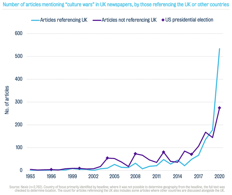 Chart of number of articles mentioning culture wars in UK newspapers with purple and blue bar lines