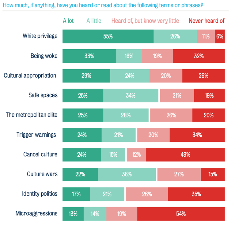 Green and red chart showing UK public's knowledge of various words associated with culture wars