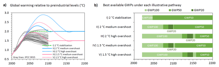 A graph showing strategies for global warming potential in various overshoot scenarios
