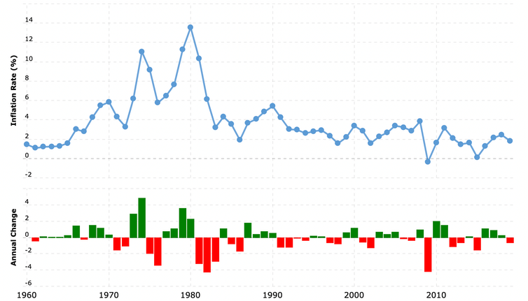 US inflation rate graph 1960-2021