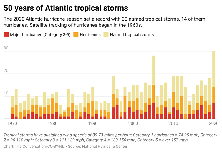 A bar graph showing the breakdown of 50 years of Atlantic tropical storms.