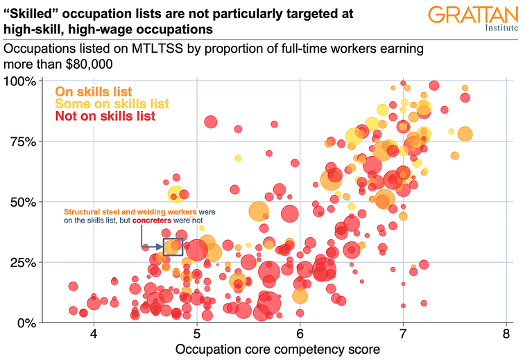 skill shortages are no basis for picking permanent migrants