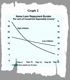 Paying off a home loan used to be easier than it looked. It's now harder. Here's why