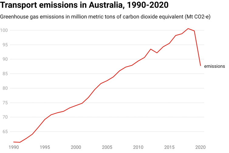 Chart showing Australian transport sector greenhouse gas emissions from 1990 to 2020