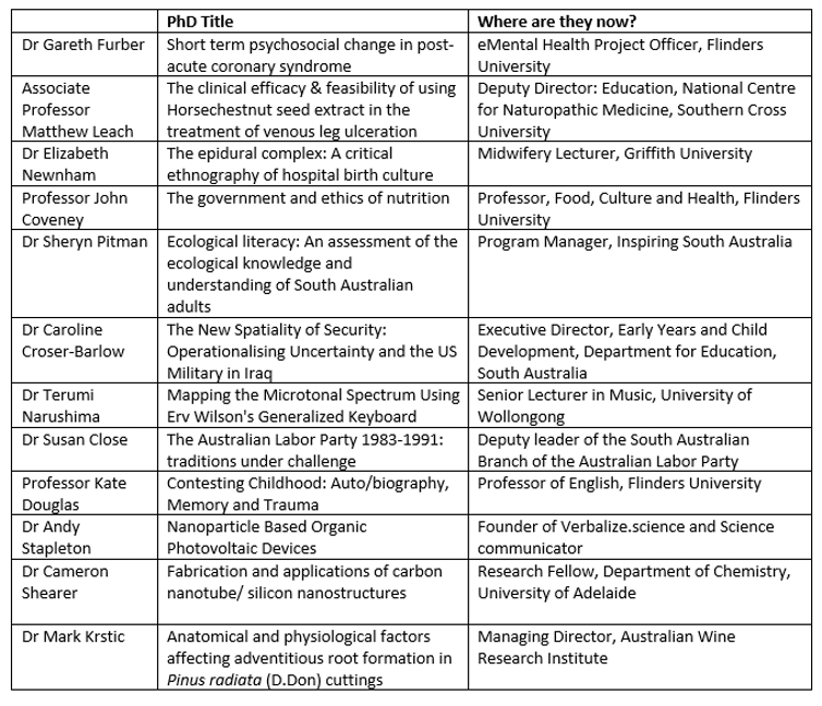 Table showing guests of Career Sessions podcast, their PhD thesis titles, and what they are doing now
