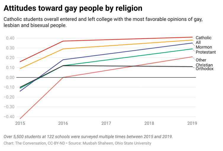 A line graph showing the change in how people of different religions viewed gay people from 2015 to 2019.