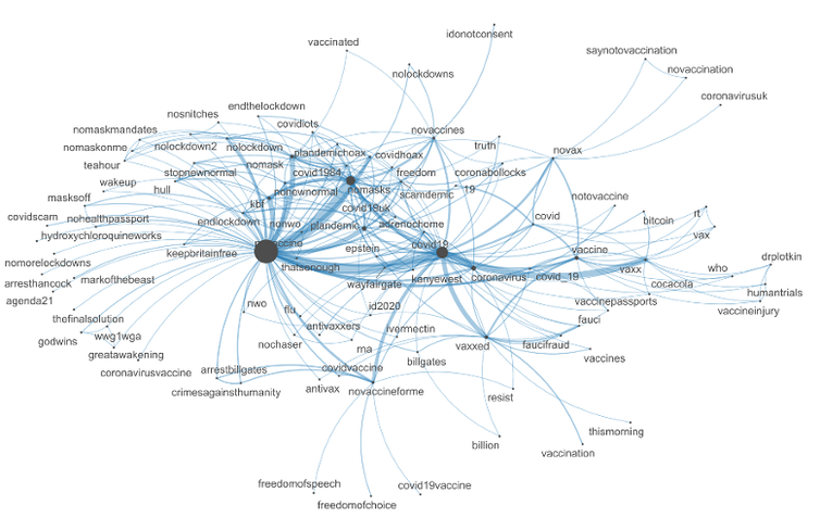 A network graph showing tweets related to vaccine misinformation