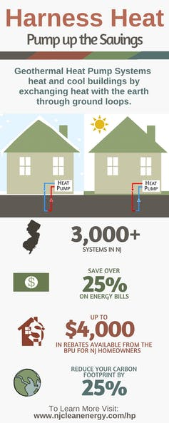 Infographic advertising rebates for installing geothermal heat pumps in New Jersey.