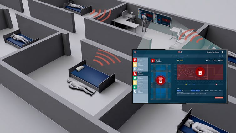 The REMi bed technology developed through the collaboration between Australian company Sleeptite and RMIT University enables real-time monitoring of all residents in a facility.