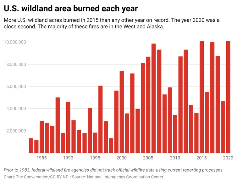 A bar graph showing the acres of wildland area burned each year from 1983 to 2020.