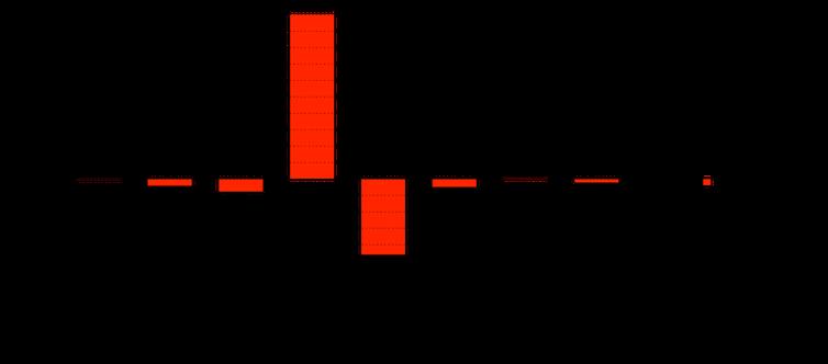 Analyse d'un suremploi ou d'un sous-emploi du terme «entreprise» avec le logiciel Iramuteq