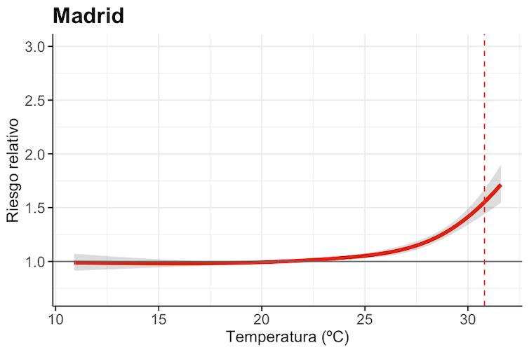 Curva de exposición-respuesta para Madrid