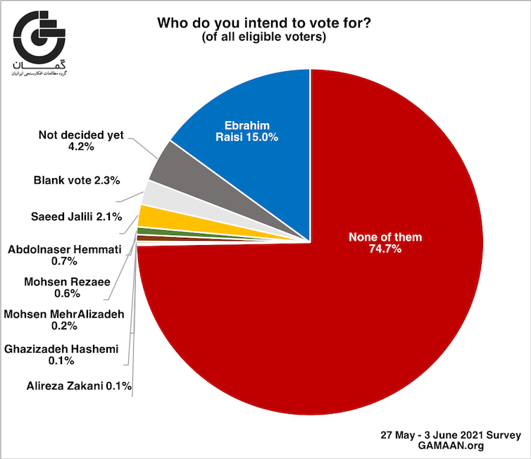 Graph showing who Iranian votes plan to vote for, with abstention at 7.47%.