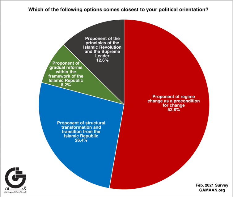 Graph showing more than half of Iranians surveyed want regime change as a precondition for change.