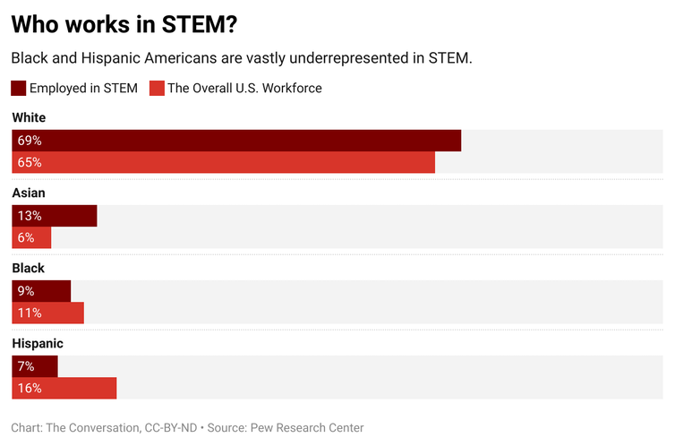 A bar graph showing data of people in different demographics that are employed in STEM in comparison to the overall U.S. workforce.