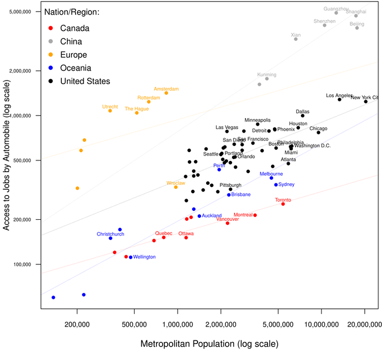 Chart showing numbers of jobs accessible within 30 minutes' drive by car plotted against population for global cities.