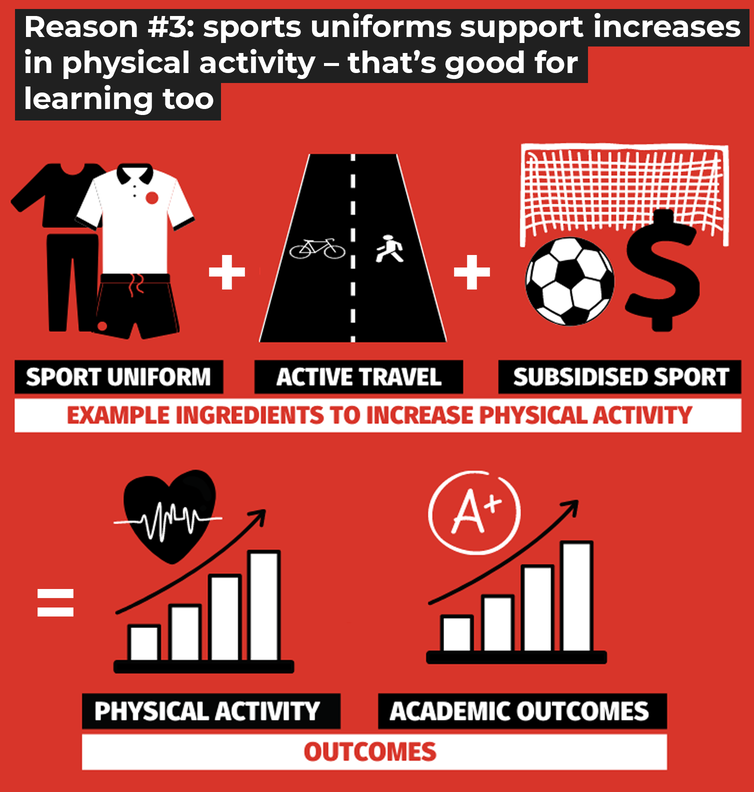 4 reasons schools should let students wear sports uniforms every day