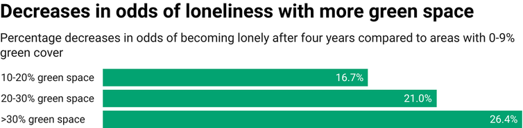 Chart showing decreasing odds of becoming lonely with increasing green space