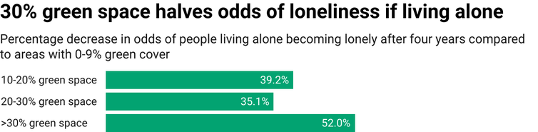 Chart showing decreases in odds of loneliness among adults living alone compared to areas with less than 10% green space
