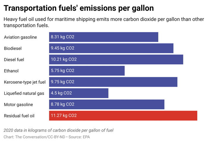 A bar graph showing transportation fuels' emission per gallon for different kinds of fuel.