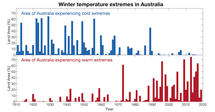 Extreme cold and warm winter temperatures in Australia