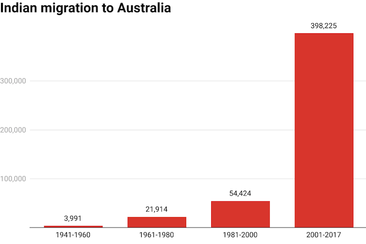 Charge showing huge increase in Indian migration to Australia since 1960