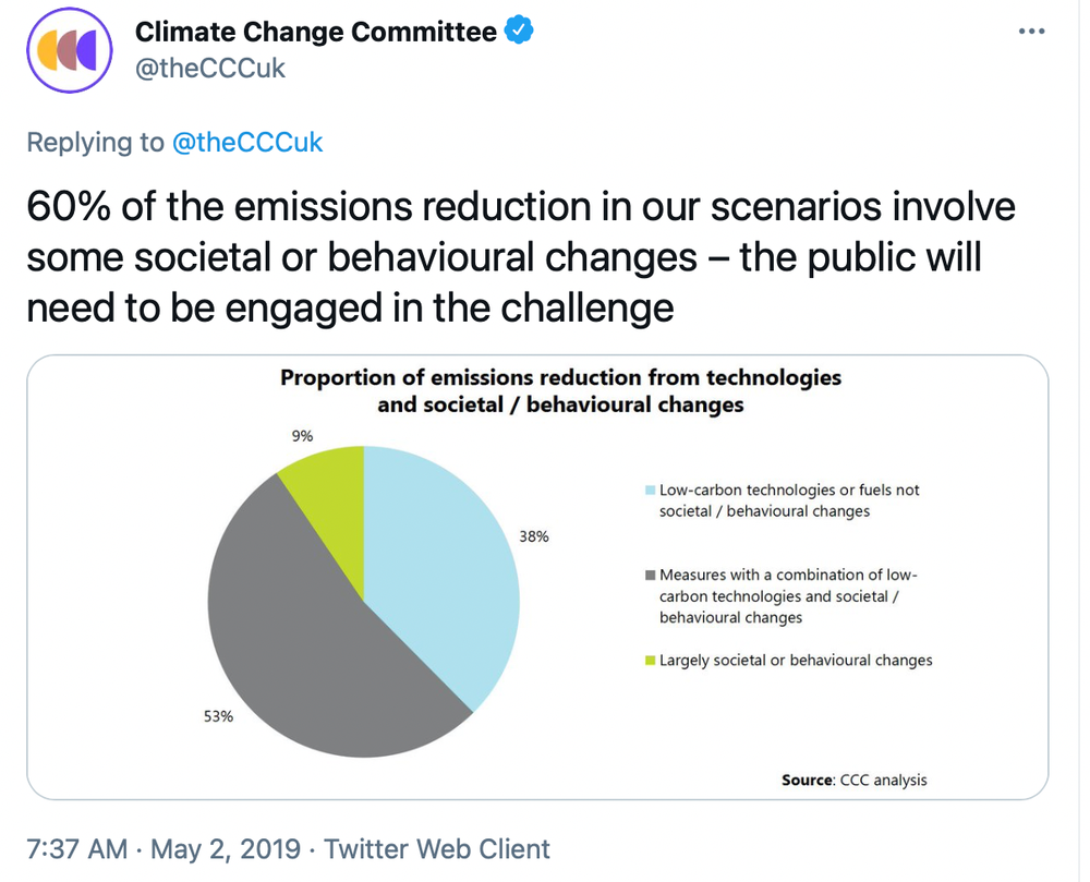 Tweet from Climate Change Committee, UK on 2 May 2019: '60% of the emissions reduction in our scenarios involve some societal or behavioural changes - the public will need to be engaged in the challenge.'  The quote is accompanied by a pie chart showing the proportion of emissions reduction from technologies and societal/behavioural changes (9% largely societal or behavioural changes, 38% measures with a combination of low carbon technologies and societal/behavioural changes, 53% low carbon technologies or fuels, not societal or behavioural changes).