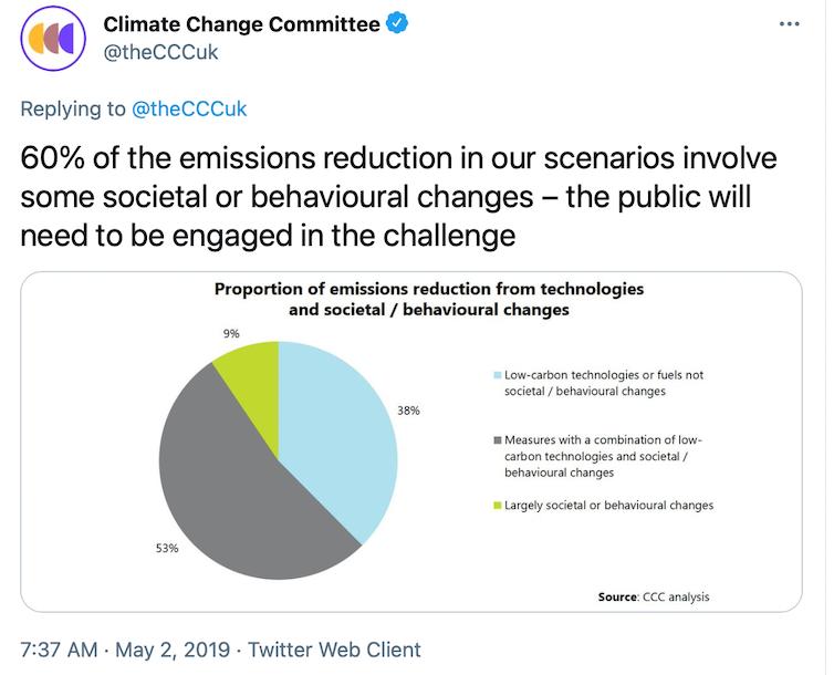 Embedded tweet with pie chart