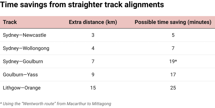 Table showing time savings from straighter track alignments on NSW regional rail lines