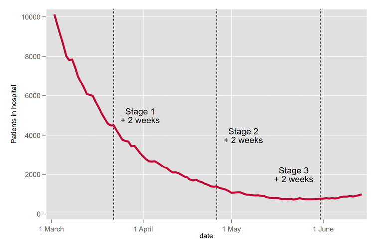 Graph showing significant decline and then small increase in patient numbers.