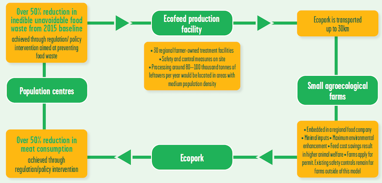 A diagram illustrating how feed made from ecological leftovers could be fed to pigs